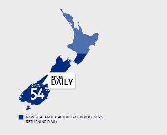NZ Facebook stats